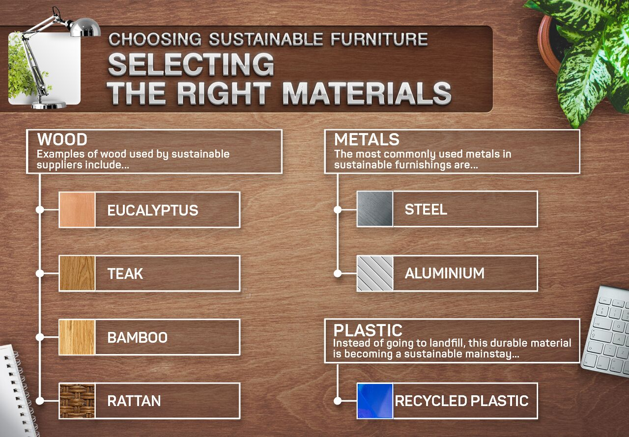 a guide to sustainable furniture and how to choose it