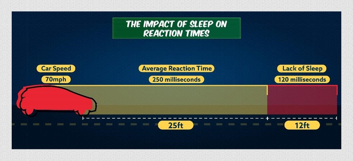 Tired & tested: is sleep loss messing with your memory?