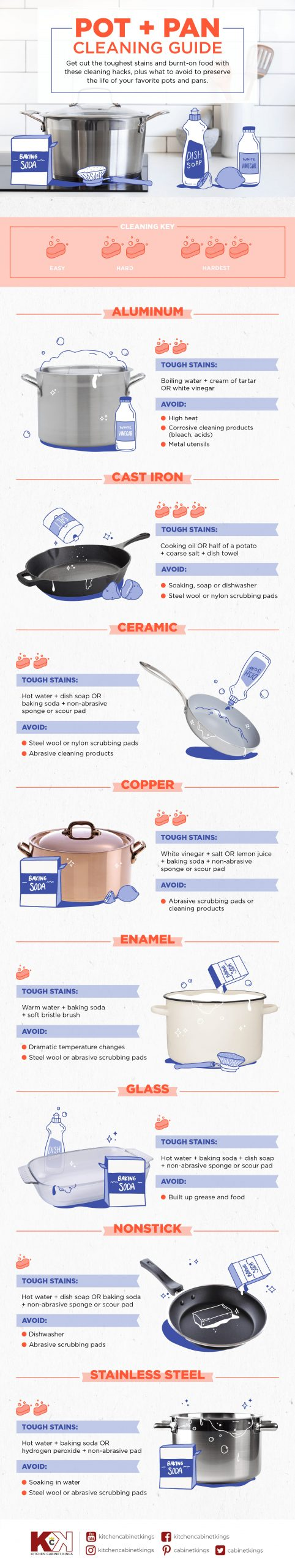 pot and pan cleaning guide infographic